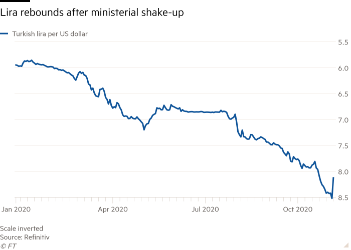 Line chart of  showing Lira rebounds after ministerial shake-up