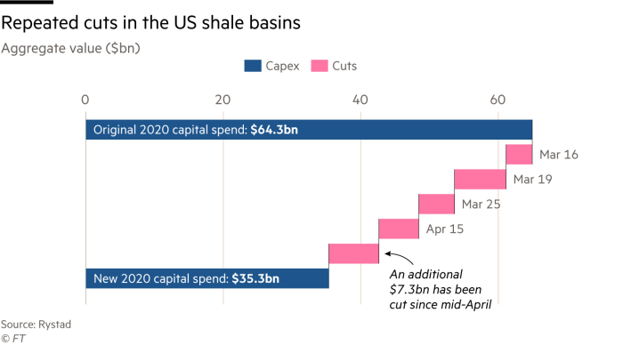 Chart showing the repeated cuts in the US shale basin
