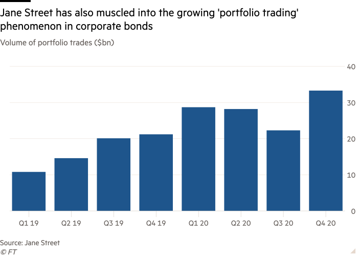Column chart of volume of portfolio trades ($bn) showing Jane Street has also muscled into the growing 'portfolio trading' phenomenon in corporate bonds