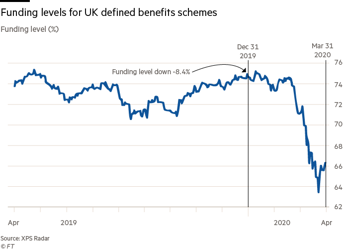 Funding levels for UK defined benefits schemes