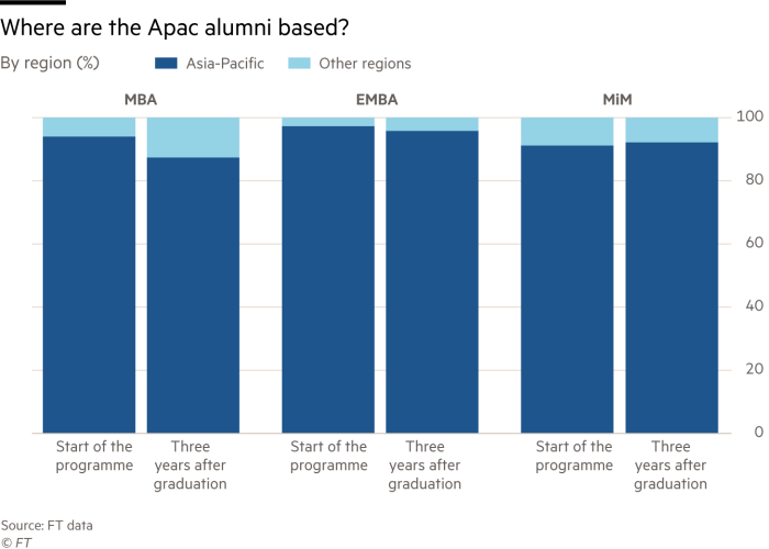 Chart showing where Apac alumni are based
