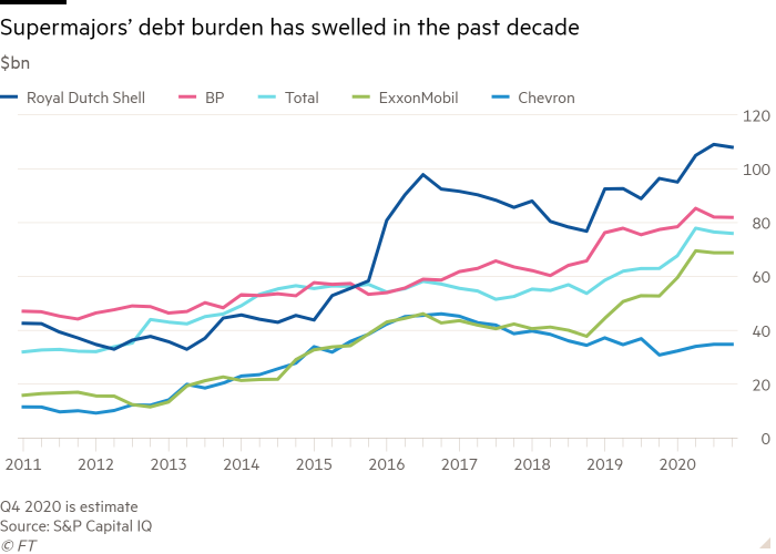 Line chart of $bn showing Supermajors' debt burden has swelled in the past decade