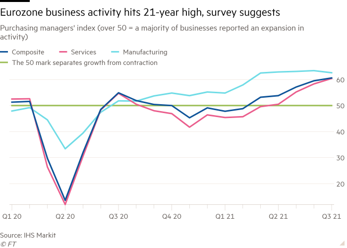 Line chart of Purchasing managers' index (over 50 = a majority of businesses reported an expansion in activity) showing Eurozone business activity hits 21-year high, survey suggests