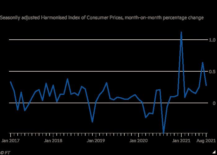 Diagrama con el índice de precios al consumidor armonizado desestacionalizado, variación porcentual respecto al mes anterior