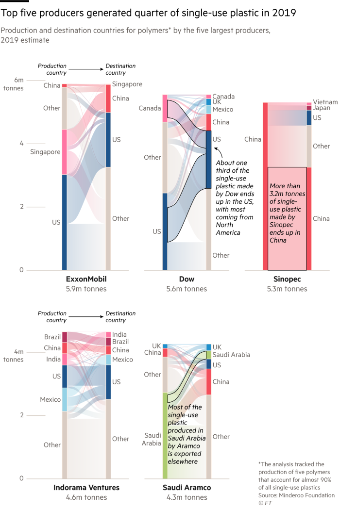 Chart showing that the top five producers generated a fifth of single-use plastic in 2019