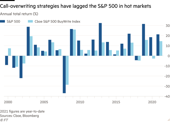 Bar graph of annual total return (%) showing call exceeding strategies, the S&P 500 has declined in hot markets