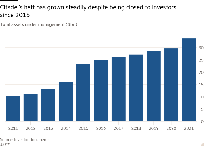 Column chart of total assets under management (in billions of dollars) showing that the weight of the Citadel has increased steadily despite its closure to investors since 2015