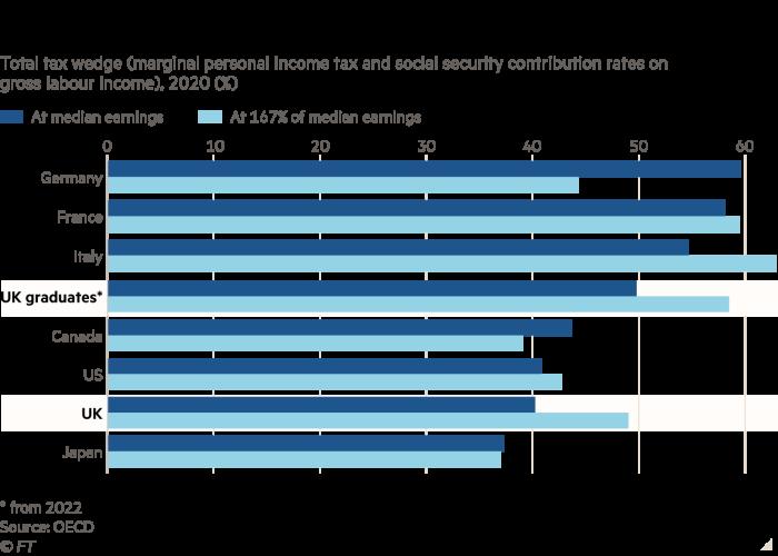 Britse gegradueerdes verloor byna die helfte van enige salarisverhoging aan belasting.  Grafiek wat totale belastingwig (marginale persoonlike inkomstebelasting en sosiale sekerheidsbydraes op bruto arbeidsinkomste), 2020 (%) vir die volgende lande en Britse gegradueerdes uit 2022 Japan Kanada, VSA, Duitsland, Frankryk, Italië, toon