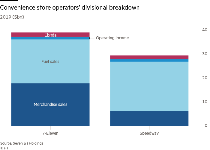Chart showing convenience store operators' divisional breakdown
