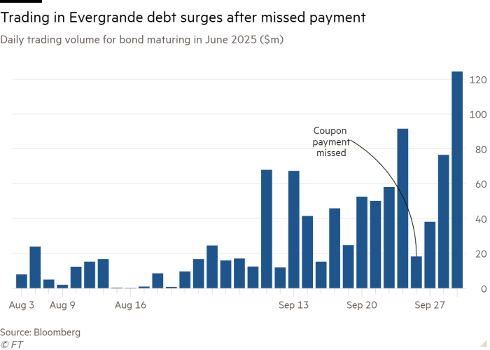 Column chart of Daily trading volume for bond maturing in June 2025 ($m) showing Trading in Evergrande debt surges after missed payment