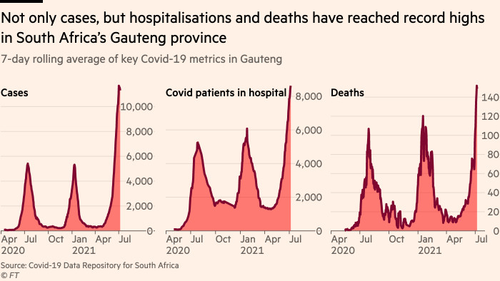 The graph shows that not only cases, but hospitalizations and deaths have reached record levels in Gauteng Province, South Africa.