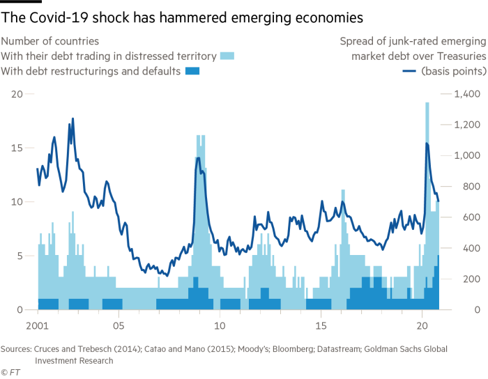The Covid-19 shock has hammered emerging economies