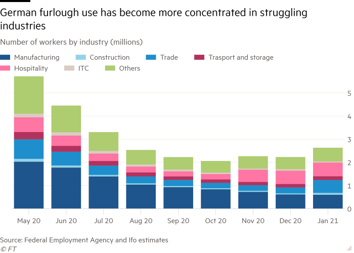Column chart of Number of workers by industry (millions) showing German furlough use has become more concentrated in struggling industries