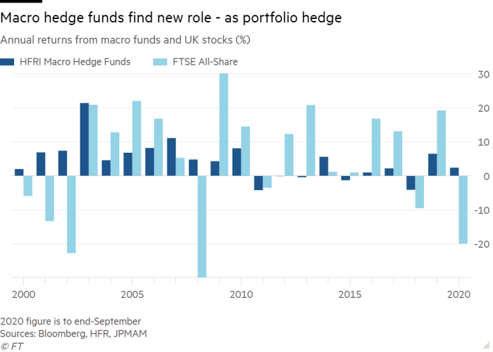 Column chart of Annual returns from macro funds and UK stocks (%) showing Macro hedge funds find new role - as portfolio hedge