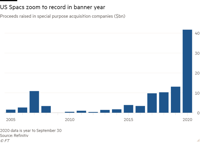 Column chart of Proceeds raised in special purpose acquisition companies ($bn) showing US Spacs zoom to record in banner year