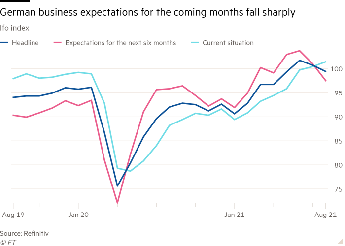 Line graph of the Ifo index showing the expectations of German companies falling sharply