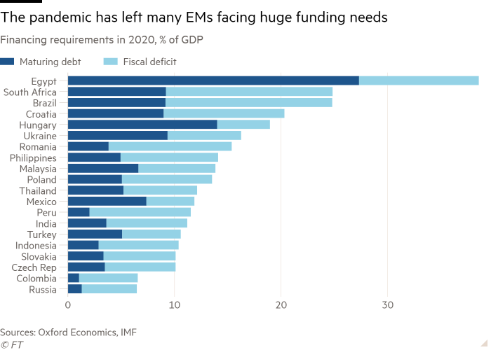 Bar chart of Financing requirements in 2020, % of GDP showing The pandemic has left many EMs facing huge funding needs