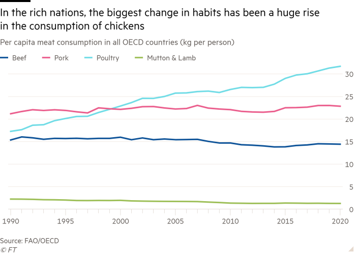 Line chart of Per capita meat consumption in all OECD countries (kg per person) showing In the rich nations, the biggest change in habits has been a huge rise in the consumption of chickens