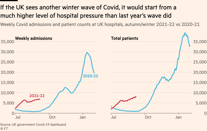 A graph showing that if the UK saw another winter wave of Covid, it would start from a much higher level of hospital pressure than last year's wave