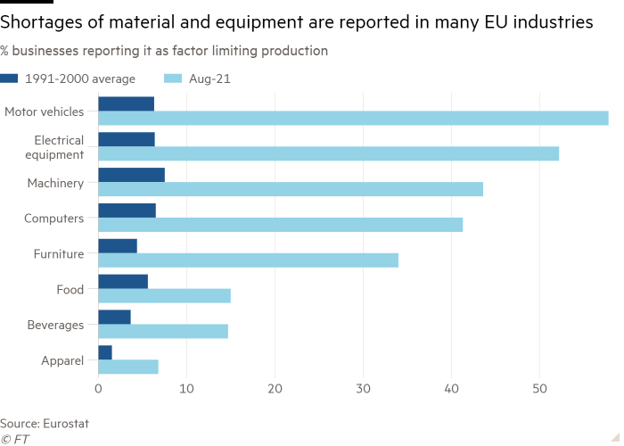 Bar chart of % businesses reporting it as factor limiting production showing Shortages of material and equipment are reported in many EU industries