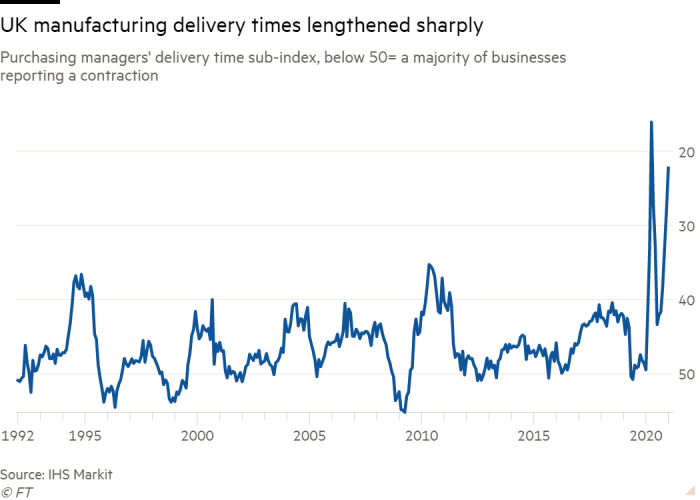 Line chart of purchasing managers' delivery time sub-index, below 50= a majority of businesses reporting a contraction showing UK manufacturing delivery times lengthened sharply
