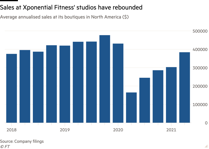 Column chart of Average annualised sales at its boutiques in North America ($) showing Sales at Xponential Fitness' studios have rebounded