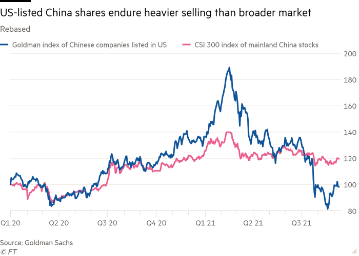 Rebasé line chart showing Chinese stocks listed in the US are selling more than the broader market
