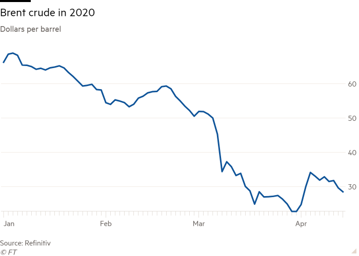 Line chart of Dollars per barrel showing Brent crude in 2020