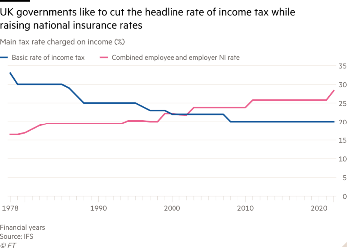Line chart of Main tax rate charged on income (%)  showing UK governments like to cut the headline rate of income tax while raising national insurance rates