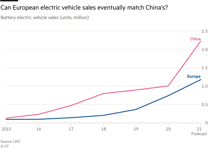Can European EV sales eventually match China's?Battery electric vehicle sales (units, million)G1608_21X