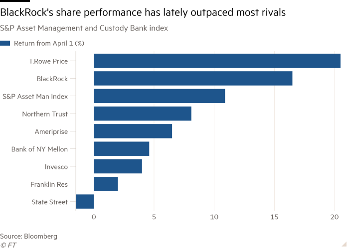 The bar chart of the S&P Asset Management and Custodian Bank Index shows that BlackRock's stock has recently outperformed most of its competitors