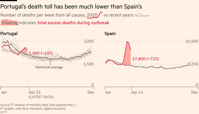 Chart showing Portugal has seen far fewer excess deaths during its Covid outbreak than Spain, both in absolute and relative terms