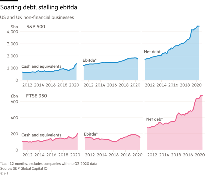 Charts of aggregated data for S&P 500 and FTSE 350 companies showing how debt has soared since 2011, but ebitda has stalled in recent years