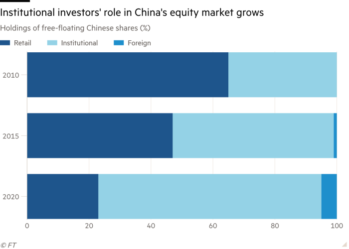 Bar chart of Holdings of free-floating Chinese shares showing Institutional investors' role in China's equity market  grows