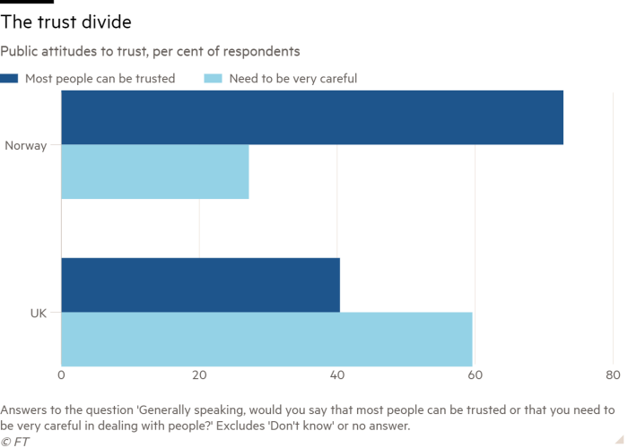 Bar chart of Public attitudes to trust, per cent of respondents showing The trust divide