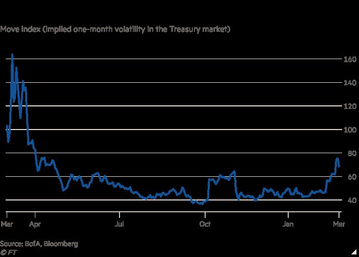 Graphique linéaire de l'indice Move (volatilité implicite sur un mois du marché du Trésor) montrant le trading agité sur le plus grand marché obligataire du monde