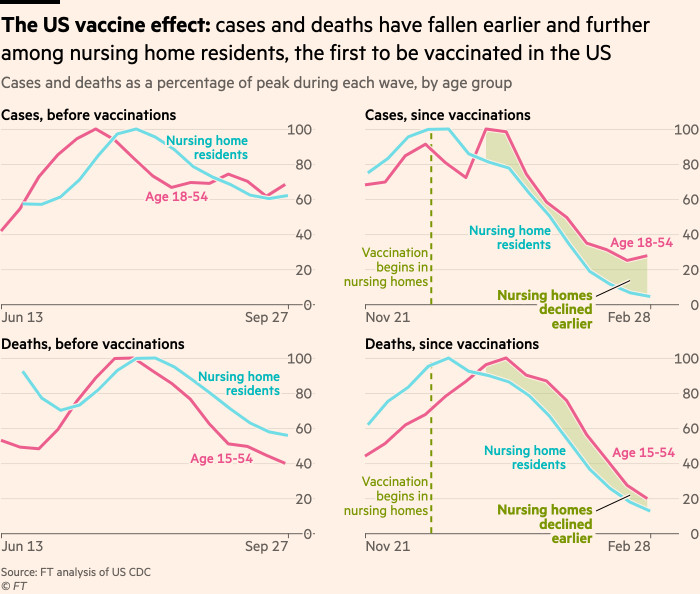 Chart showing the US's vaccine effect: cases and deaths have fallen earlier and further among nursing home residents, the first to be vaccinated in the US