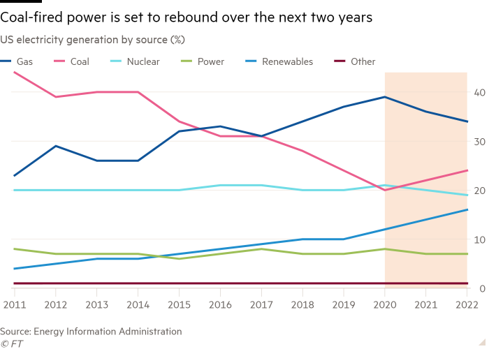 Line chart of US electricity generation by source (%) showing Coal-fired power is set to rebound over the next two years