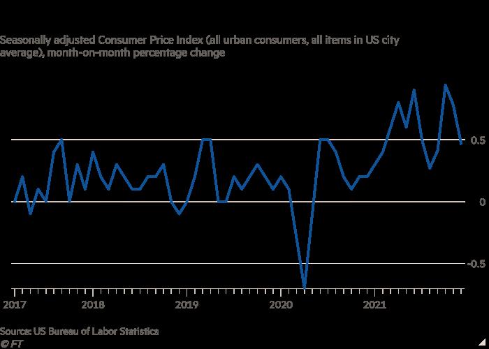 Gráfico que muestra el cambio en la inflación del IPC