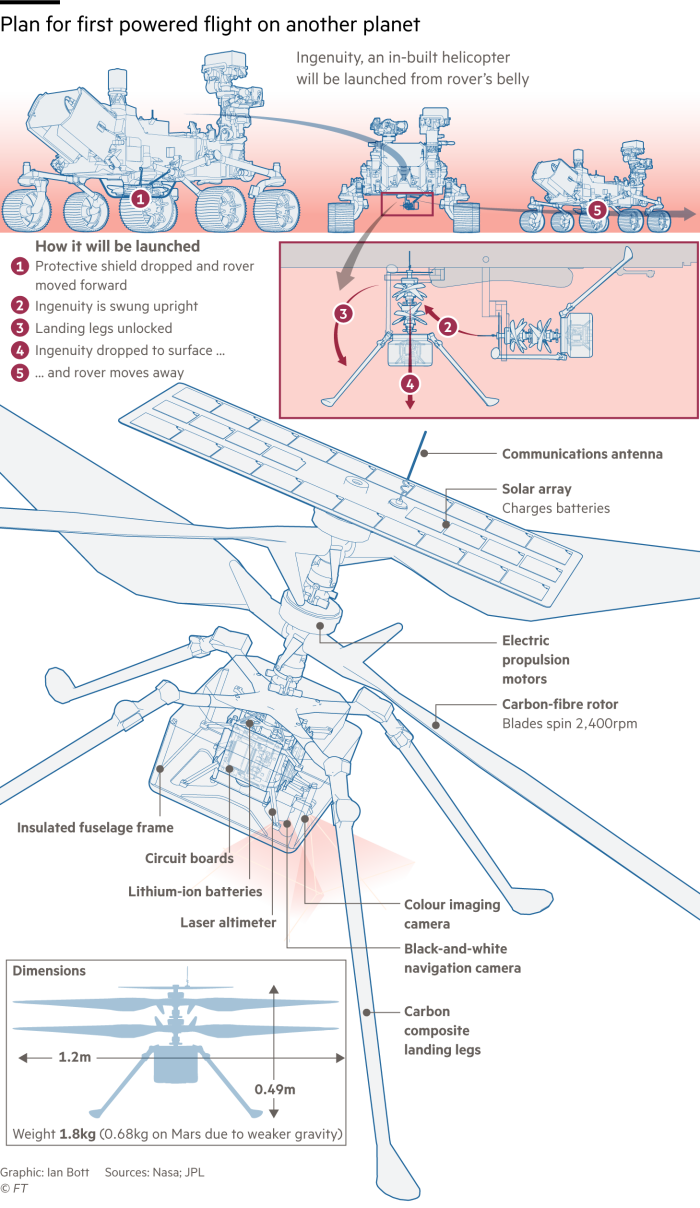 Graphic illustrating how the Ingenuity helicopter will be launched from the Perseverance rover on Mars and highlighting some of its components