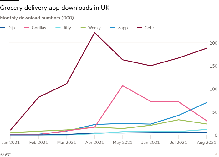 Line chart of monthly downloads (000) showing grocery delivery app downloads in the UK