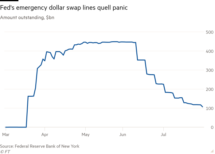 Line chart of Amount outstanding, $bn showing Fed's emergency dollar swap lines quell panic