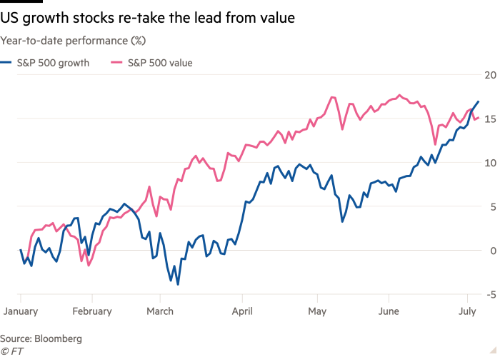 Line chart of Year-to-date performance (%) showing US growth stocks re-take the lead from value