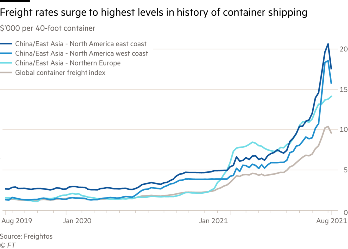 Freight rates surge to highest levels in history of container shipping. Chart showing $'000 per 40-foot container for different routes China/East Asia - North America west coast  China/East Asia - Northern Europe China/East Asia - North America east coast and Global container freight index