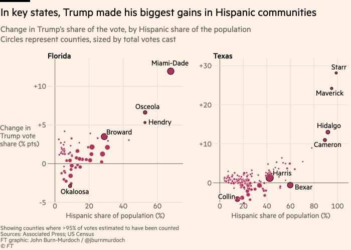 Chart showing that in key states, Trump made his biggest gains in Hispanic communities