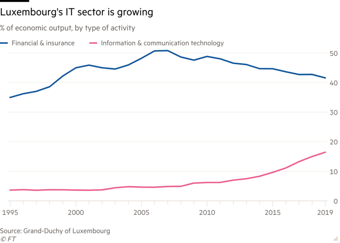 Line chart of % of economic output, by type of activity showing Luxembourg's IT sector is  growing