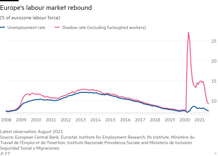 Line chart of (% of eurozone labour force) showing Europe's labour market rebound