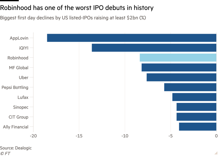 Bar chart of Biggest first day declines by US listed-IPOs raising at least $2bn (%) showing Robinhood has one of the worst IPO debuts in history