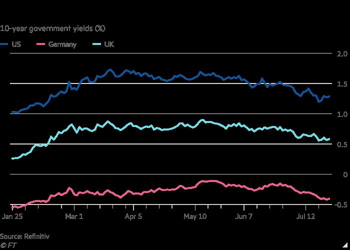 Rendimento governativo a 10 anni (%) Il grafico a linee mostra che i rendimenti obbligazionari sono tornati ai livelli precedenti a febbraio