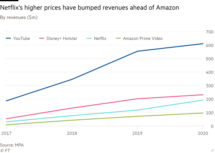 Line chart of By revenues ($m) showing Netflix's higher prices have bumped revenues ahead of Amazon